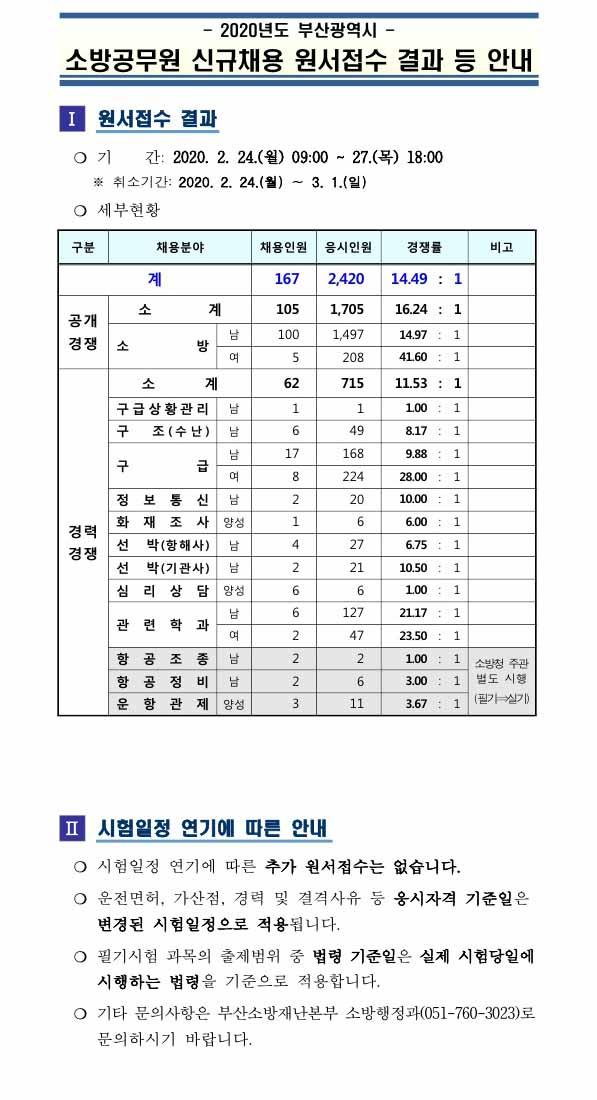 200309_부산시_소방직경쟁률.jpg