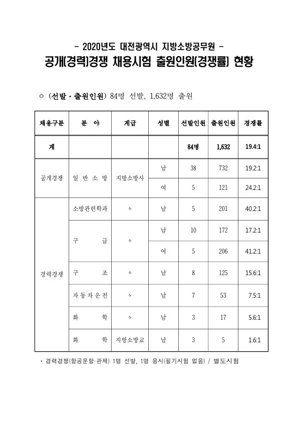 200310_대전시_경쟁률_1.jpg