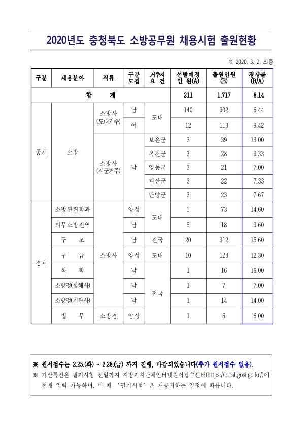 200305_충북_소방직경쟁률_1.jpg
