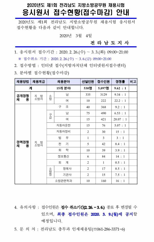 200304_전남_소방직경쟁률.jpg