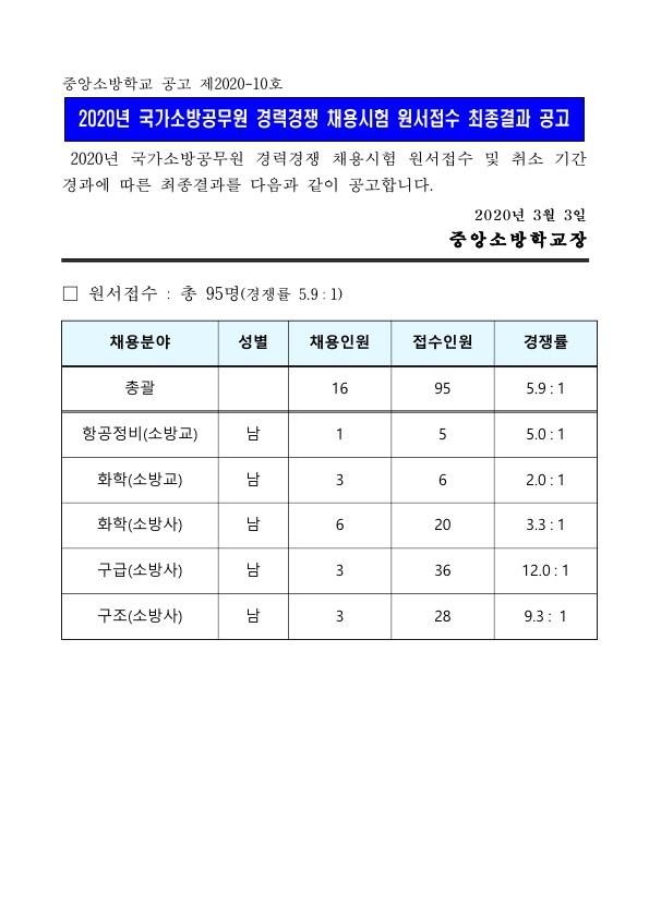 200304_중앙소방학교_경쟁률_1.jpg