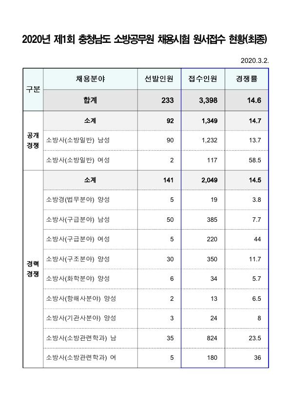 200303_충남_소방직경쟁률(최종)_1.jpg