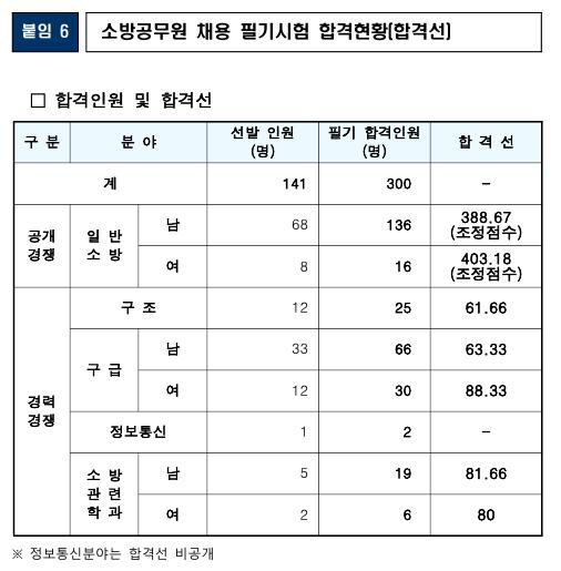 200710_대구시_소방직합격선.jpg